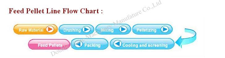 feed pellet line flow chart