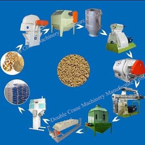 machines of feed pellet line