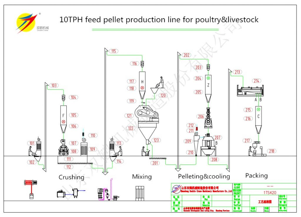 8-10 TPH poultry feed plant design