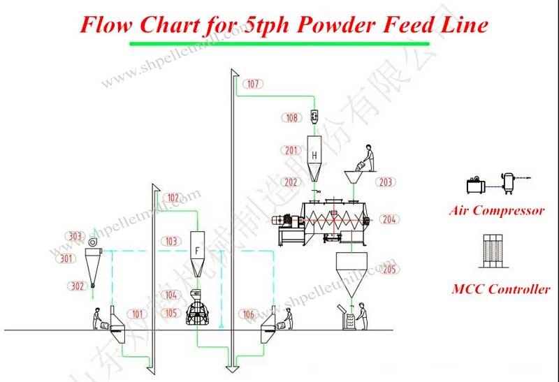 mash feed plant design