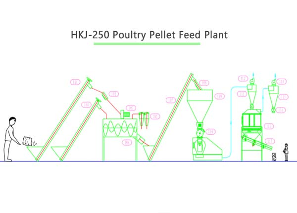 poultry feed mill plant HKJ-250 process