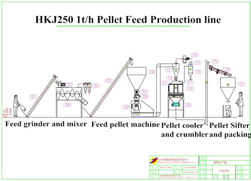 hkj250 feed production line with crumbler