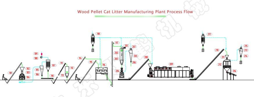 Wood Pellet Cat Litter Plant process flow
